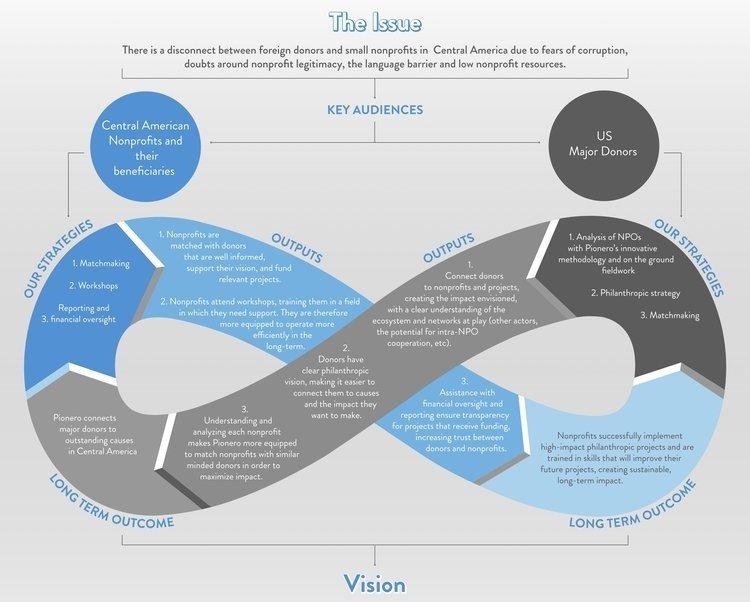 pionero philanthropy's theory of change