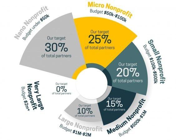 Pionero Philanthropy Nonprofit Size Infographic
